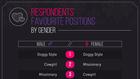 Nejpopulárnější sexuální polohy podle pohlaví. Foto:
