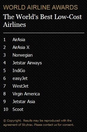 Nejlepší nízkonákladové aerolinky na světě Foto: worldairlineawards.com