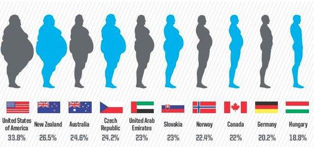 Graf světové obezity Foto: