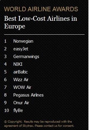 Nejlepší nízkonákladové aerolinky v Evropě  Foto: worldairlineawards.com